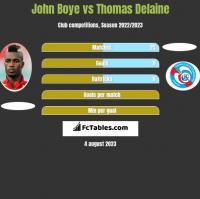 John Boye vs Thomas Delaine h2h player stats