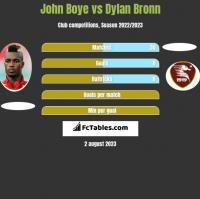 John Boye vs Dylan Bronn h2h player stats
