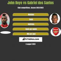 John Boye vs Gabriel dos Santos h2h player stats
