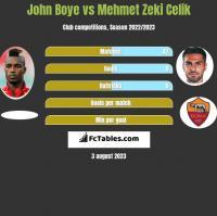 John Boye vs Mehmet Zeki Celik h2h player stats