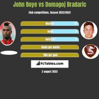 John Boye vs Domagoj Bradaric h2h player stats