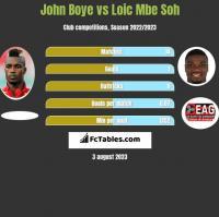 John Boye vs Loic Mbe Soh h2h player stats