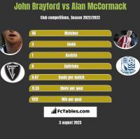 John Brayford vs Alan McCormack h2h player stats
