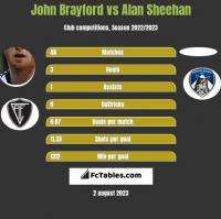 John Brayford vs Alan Sheehan h2h player stats