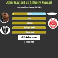 John Brayford vs Anthony Stewart h2h player stats