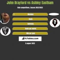 John Brayford vs Ashley Eastham h2h player stats