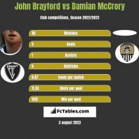 John Brayford vs Damian McCrory h2h player stats