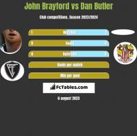 John Brayford vs Dan Butler h2h player stats