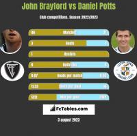 John Brayford vs Daniel Potts h2h player stats