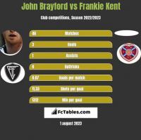 John Brayford vs Frankie Kent h2h player stats
