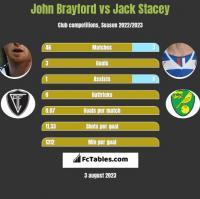 John Brayford vs Jack Stacey h2h player stats