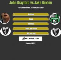 John Brayford vs Jake Buxton h2h player stats