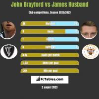 John Brayford vs James Husband h2h player stats