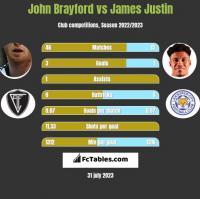 John Brayford vs James Justin h2h player stats