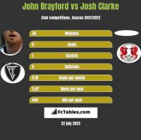 John Brayford vs Josh Clarke h2h player stats