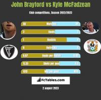 John Brayford vs Kyle McFadzean h2h player stats