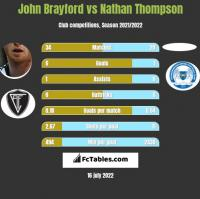 John Brayford vs Nathan Thompson h2h player stats