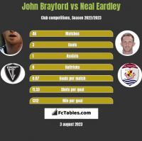 John Brayford vs Neal Eardley h2h player stats