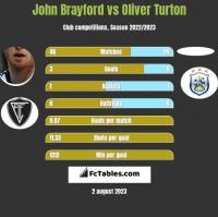 John Brayford vs Oliver Turton h2h player stats