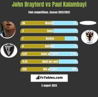 John Brayford vs Paul Kalambayi h2h player stats