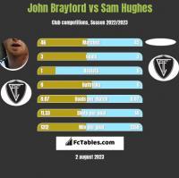 John Brayford vs Sam Hughes h2h player stats