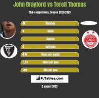 John Brayford vs Terell Thomas h2h player stats
