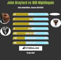 John Brayford vs Will Nightingale h2h player stats