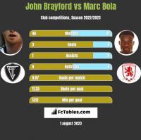 John Brayford vs Marc Bola h2h player stats