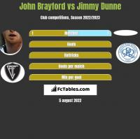 John Brayford vs Jimmy Dunne h2h player stats
