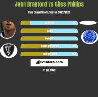 John Brayford vs Giles Phillips h2h player stats