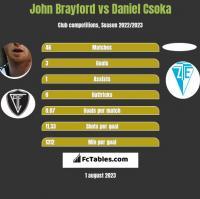 John Brayford vs Daniel Csoka h2h player stats