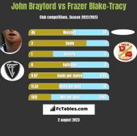 John Brayford vs Frazer Blake-Tracy h2h player stats