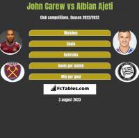 John Carew vs Albian Ajeti h2h player stats
