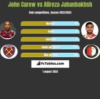 John Carew vs Alireza Jahanbakhsh h2h player stats