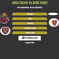 John Carew vs Andi Zeqiri h2h player stats
