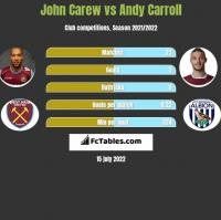 John Carew vs Andy Carroll h2h player stats