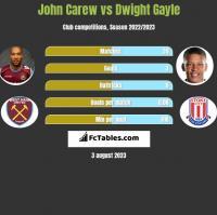John Carew vs Dwight Gayle h2h player stats