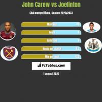 John Carew vs Joelinton h2h player stats