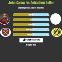 John Carew vs Sebastien Haller h2h player stats