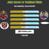 John Carew vs Yoshinori Muto h2h player stats