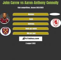 John Carew vs Aaron-Anthony Connolly h2h player stats