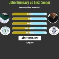 John Dunleavy vs Alex Cooper h2h player stats