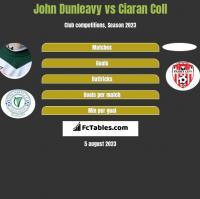 John Dunleavy vs Ciaran Coll h2h player stats