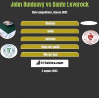 John Dunleavy vs Dante Leverock h2h player stats