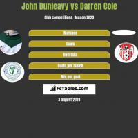 John Dunleavy vs Darren Cole h2h player stats