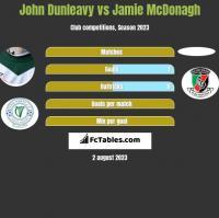 John Dunleavy vs Jamie McDonagh h2h player stats