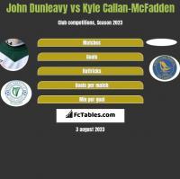 John Dunleavy vs Kyle Callan-McFadden h2h player stats