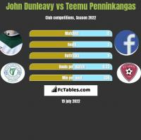 John Dunleavy vs Teemu Penninkangas h2h player stats