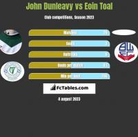 John Dunleavy vs Eoin Toal h2h player stats