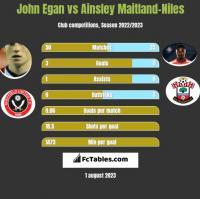 John Egan vs Ainsley Maitland-Niles h2h player stats